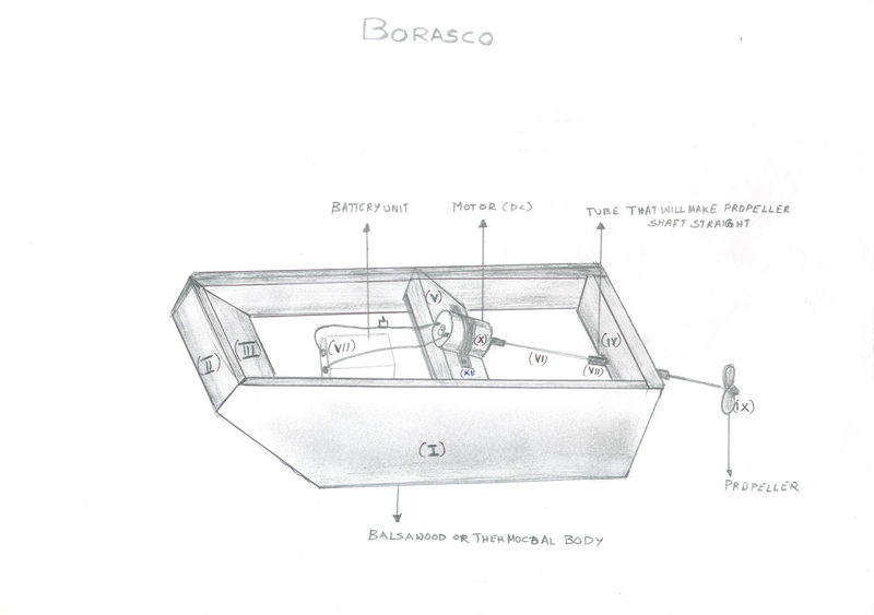 Toy Boat Diagram - Personal Outsourcing